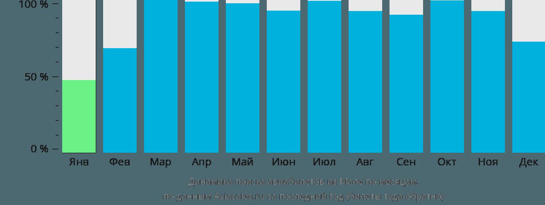 Динамика поиска авиабилетов из Мале по месяцам
