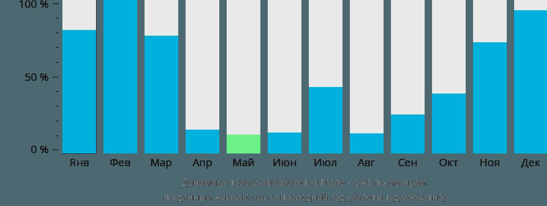 Динамика поиска авиабилетов из Мале в ОАЭ по месяцам