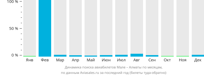 Динамика поиска авиабилетов из Мале в Алматы по месяцам