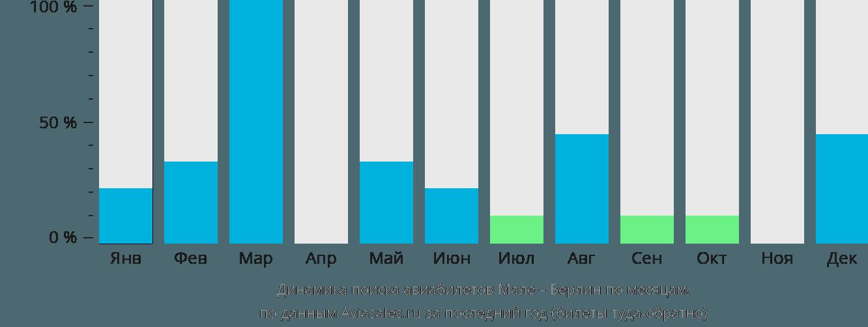 Динамика поиска авиабилетов из Мале в Берлин по месяцам