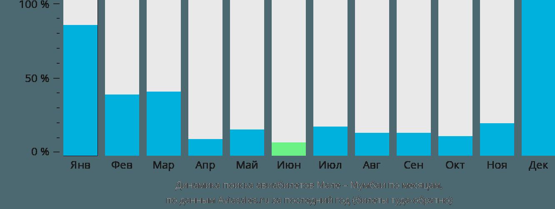 Динамика поиска авиабилетов из Мале в Мумбаи по месяцам