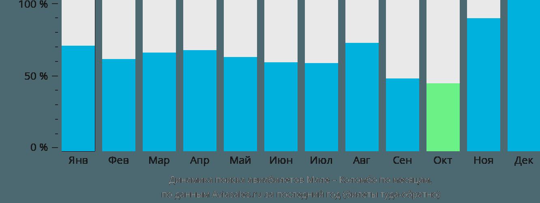 Динамика поиска авиабилетов из Мале в Коломбо по месяцам