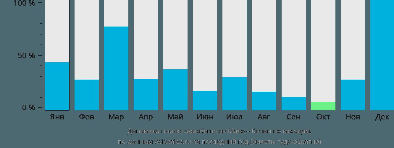 Динамика поиска авиабилетов из Мале в Кочин по месяцам