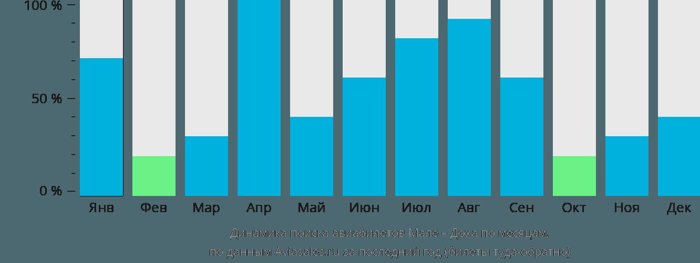 Динамика поиска авиабилетов из Мале в Доху по месяцам
