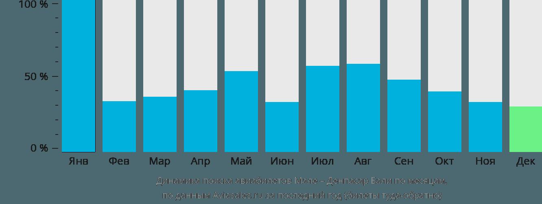 Динамика поиска авиабилетов из Мале в Денпасар Бали по месяцам