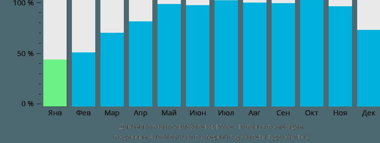 Динамика поиска авиабилетов из Мале в Испанию по месяцам
