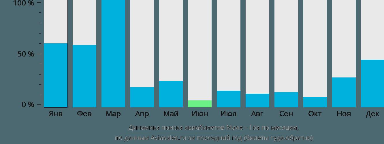 Динамика поиска авиабилетов из Мале в Гоа по месяцам