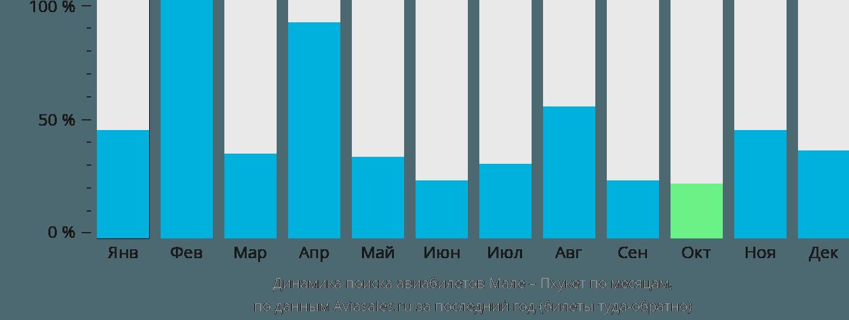 Динамика поиска авиабилетов из Мале на Пхукет по месяцам