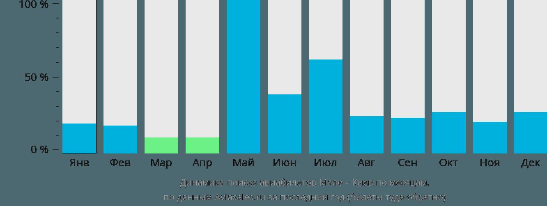 Динамика поиска авиабилетов из Мале в Киев по месяцам