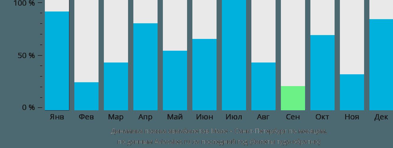 Динамика поиска авиабилетов из Мале в Санкт-Петербург по месяцам