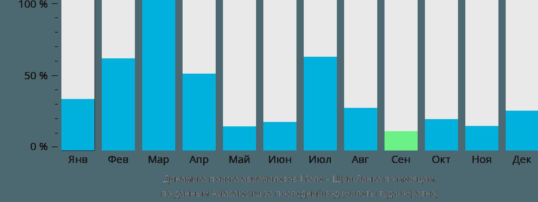 Динамика поиска авиабилетов из Мале на Шри-Ланку по месяцам