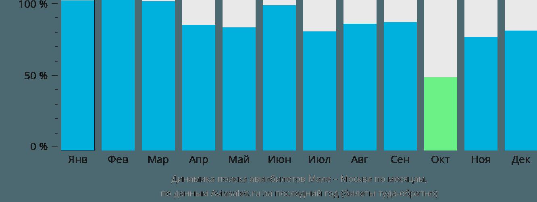 Динамика поиска авиабилетов из Мале в Москву по месяцам