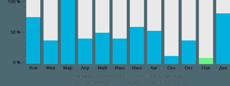 Динамика поиска авиабилетов из Мале в Париж по месяцам