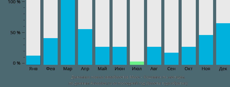 Динамика поиска авиабилетов из Мале в Хошимин по месяцам