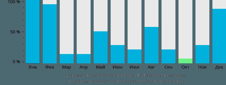 Динамика поиска авиабилетов из Мале в Екатеринбург по месяцам