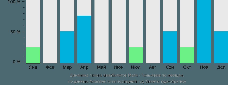Динамика поиска авиабилетов из Мале в Тель-Авив по месяцам