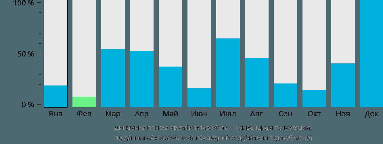 Динамика поиска авиабилетов из Мале в Тривандрам по месяцам