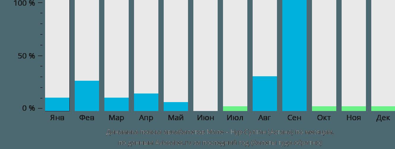 Динамика поиска авиабилетов из Мале Нур-Султан (Астана) по месяцам