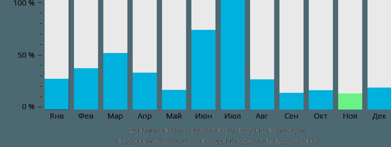 Динамика поиска авиабилетов из Маланга по месяцам
