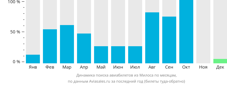 Динамика поиска авиабилетов из Милоса по месяцам