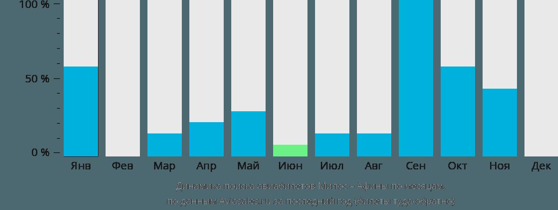 Динамика поиска авиабилетов из Милоса в Афины по месяцам
