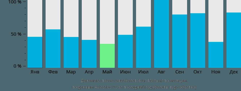 Динамика поиска авиабилетов из Мальмё по месяцам