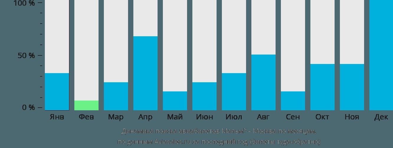 Динамика поиска авиабилетов из Мальмё в Москву по месяцам