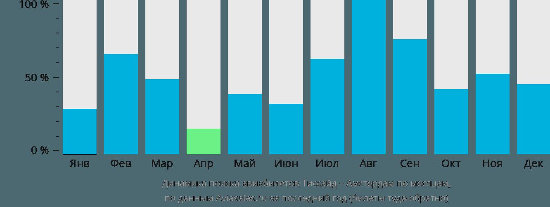 Динамика поиска авиабилетов из Тиссайда в Амстердам по месяцам