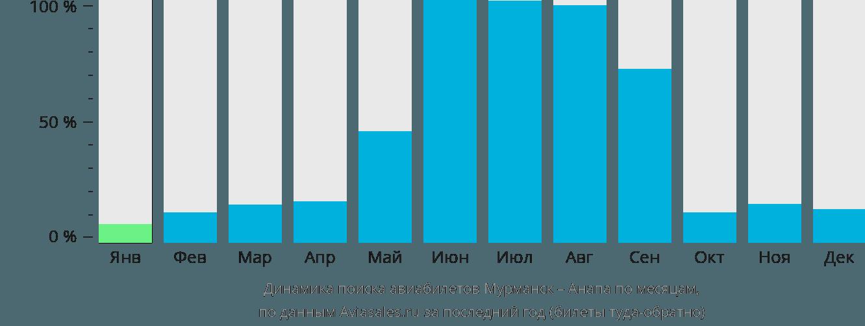 Динамика поиска авиабилетов из Мурманска в Анапу по месяцам