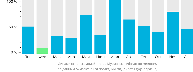 Динамика поиска авиабилетов из Мурманска в Абакан по месяцам