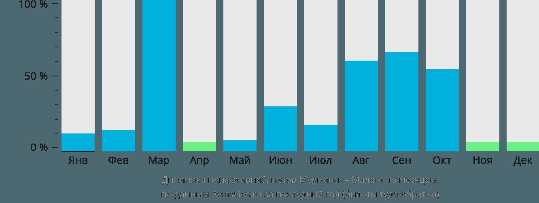 Динамика поиска авиабилетов из Мурманска в Малагу по месяцам