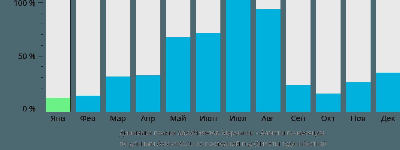 Динамика поиска авиабилетов из Мурманска в Алматы по месяцам