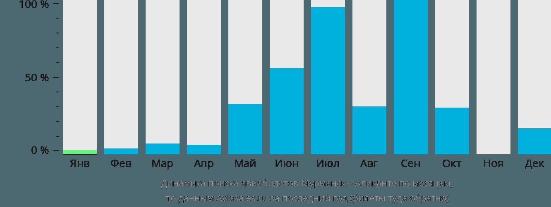 Динамика поиска авиабилетов из Мурманска в Аликанте по месяцам