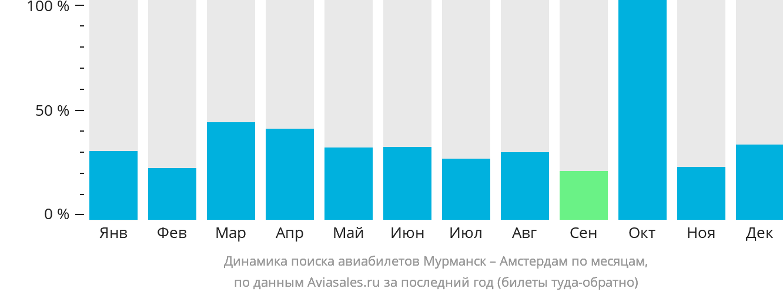 Динамика поиска авиабилетов из Мурманска в Амстердам по месяцам