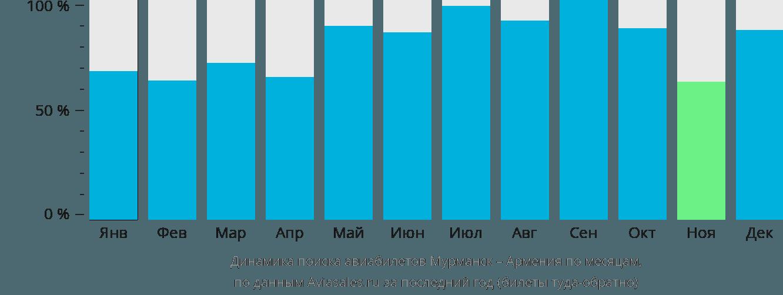 Динамика поиска авиабилетов из Мурманска в Армению по месяцам