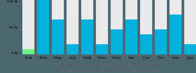 Динамика поиска авиабилетов из Мурманска в Анкару по месяцам