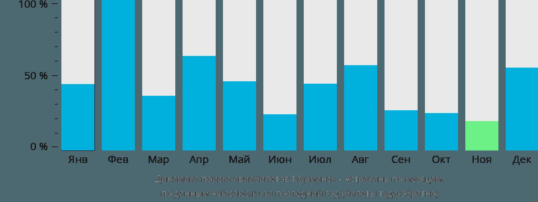 Динамика поиска авиабилетов из Мурманска в Астрахань по месяцам