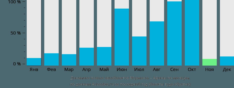 Динамика поиска авиабилетов из Мурманска в Афины по месяцам