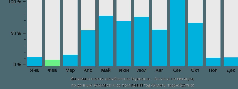 Динамика поиска авиабилетов из Мурманска в Анталью по месяцам