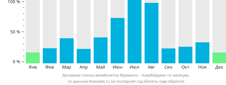 Динамика поиска авиабилетов из Мурманска в Азербайджан по месяцам