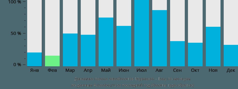 Динамика поиска авиабилетов из Мурманска в Баку по месяцам