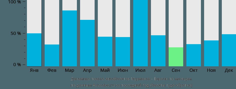 Динамика поиска авиабилетов из Мурманска в Берлин по месяцам