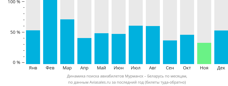 Динамика поиска авиабилетов из Мурманска в Беларусь по месяцам