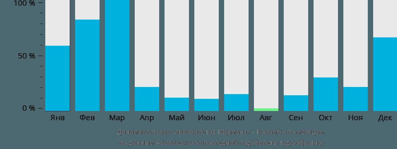 Динамика поиска авиабилетов из Мурманска в Коломбо по месяцам