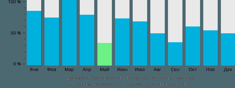Динамика поиска авиабилетов из Мурманска в Чебоксары по месяцам