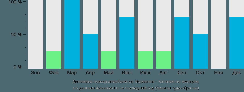 Динамика поиска авиабилетов из Мурманска в Катанию по месяцам