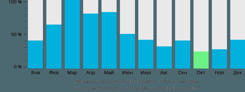 Динамика поиска авиабилетов из Мурманска в Чехию по месяцам