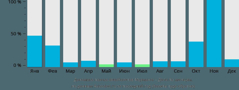 Динамика поиска авиабилетов из Мурманска в Дели по месяцам