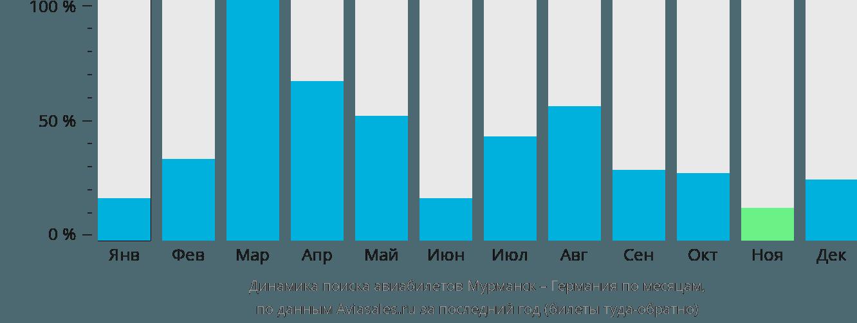 Динамика поиска авиабилетов из Мурманска в Германию по месяцам