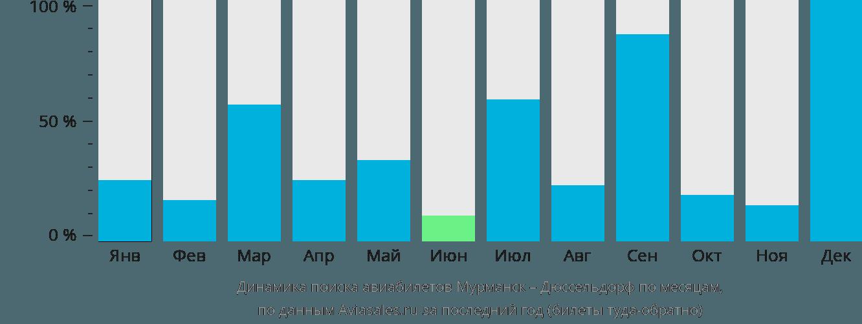 Динамика поиска авиабилетов из Мурманска в Дюссельдорф по месяцам